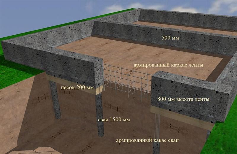 Рассчитать стоимость фундамента под ключ, цена строительства